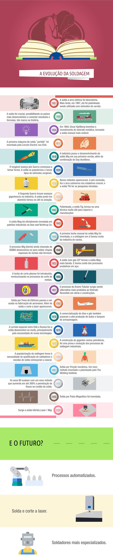a-evolução-da-solda-infografico